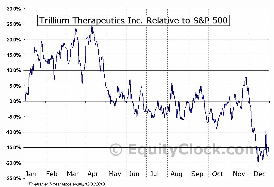 TRIL Relative to the S&P 500
