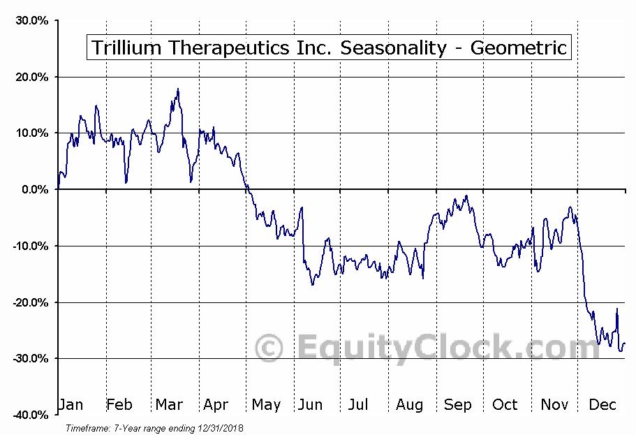 Trillium Therapeutics Inc. (NASD:TRIL) Seasonality