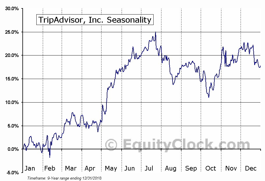 TripAdvisor, Inc. (TRIP) Seasonal Chart