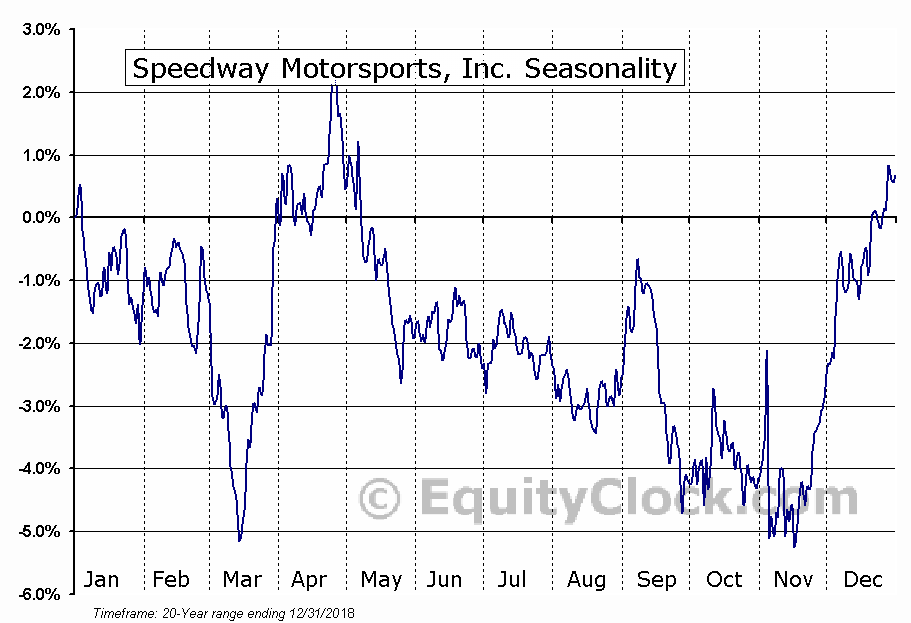 Speedway Motorsports, Inc. (TRK) Seasonal Chart
