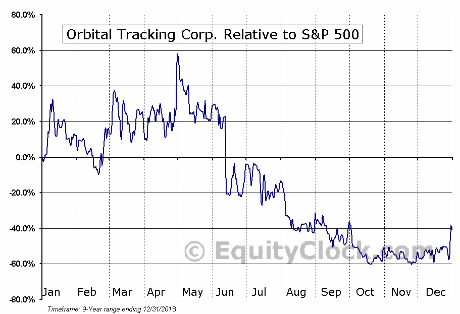 TRKK Relative to the S&P 500
