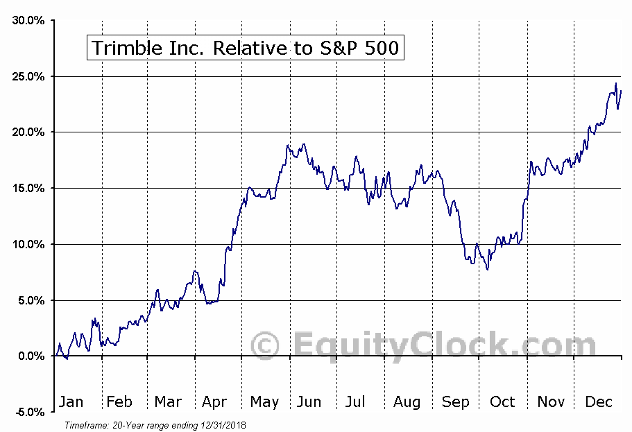 TRMB Relative to the S&P 500