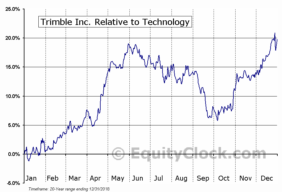 TRMB Relative to the Sector