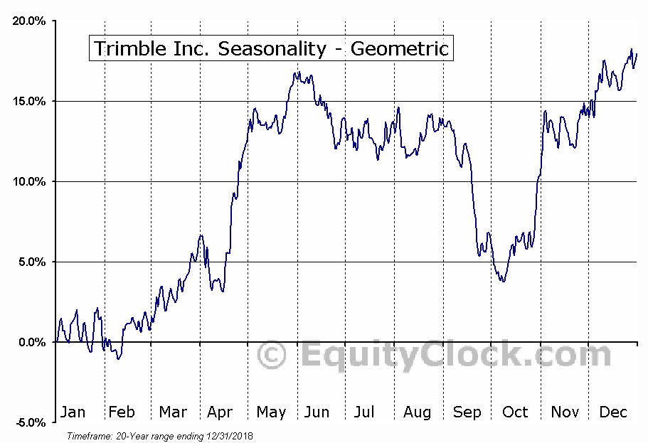 Trimble Inc. (NASD:TRMB) Seasonality