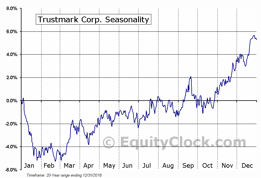 Trustmark Corporation (TRMK) Seasonal Chart