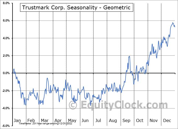 Trustmark Corp. (NASD:TRMK) Seasonality