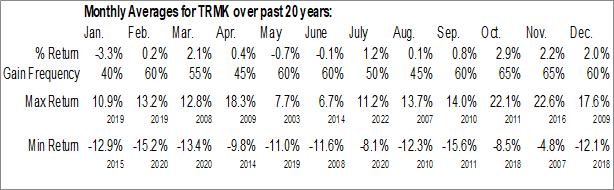 Monthly Seasonal Trustmark Corp. (NASD:TRMK)
