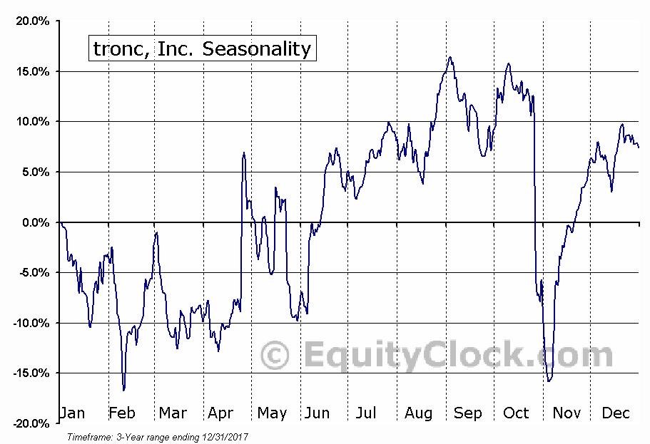 tronc, Inc. (TRNC) Seasonal Chart