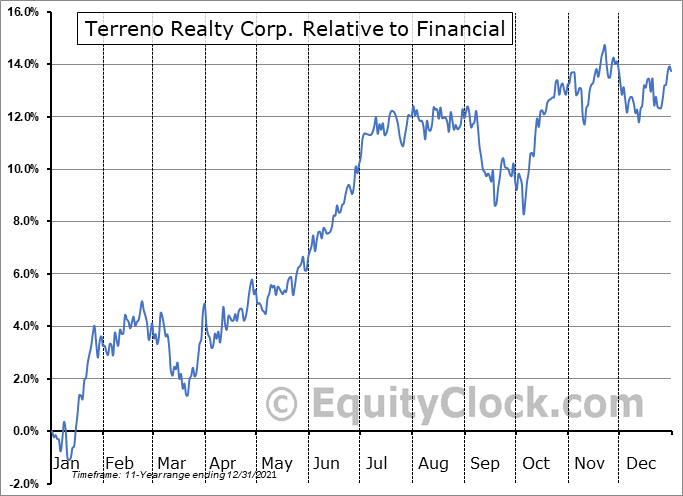 TRNO Relative to the Sector