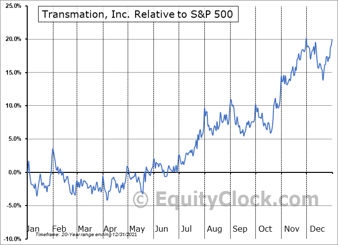 TRNS Relative to the S&P 500