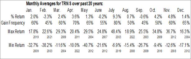 Monthly Seasonal Transmation, Inc. (NASD:TRNS)