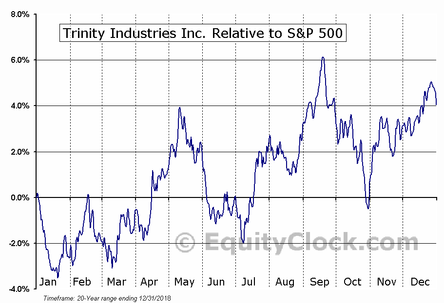 TRN Relative to the S&P 500