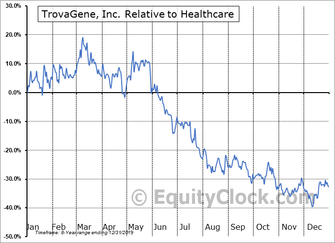 TROV Relative to the Sector