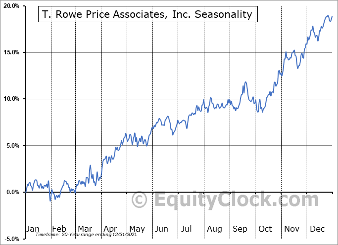 T. Rowe Price Group, Inc. Seasonal Chart