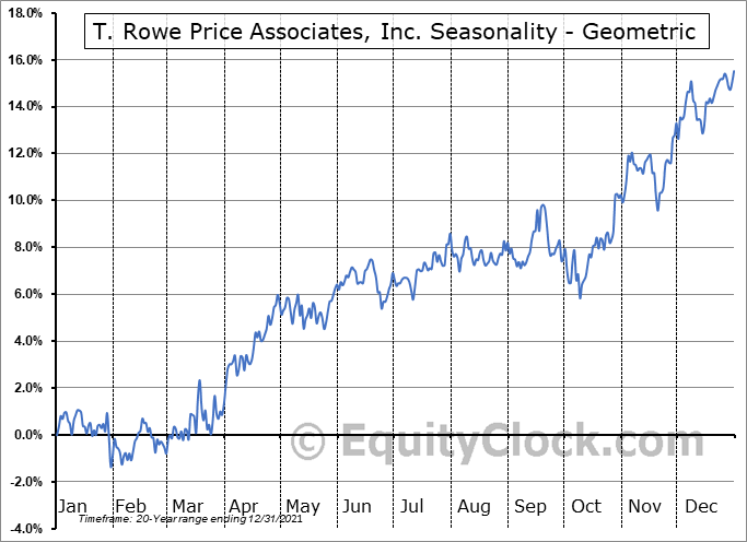 T. Rowe Price Associates, Inc. (NASD:TROW) Seasonality