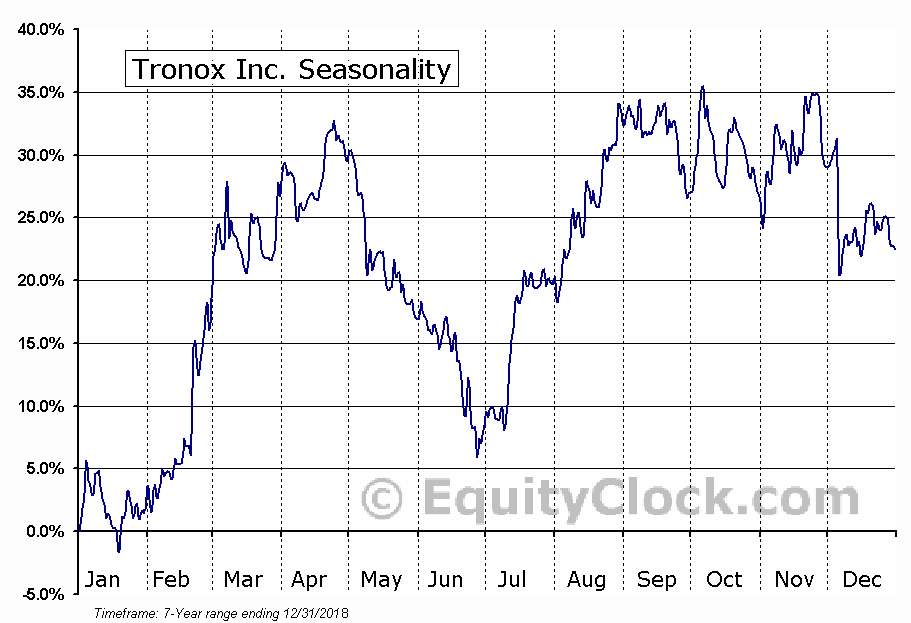 Tronox Inc. (NYSE:TROX) Seasonal Chart