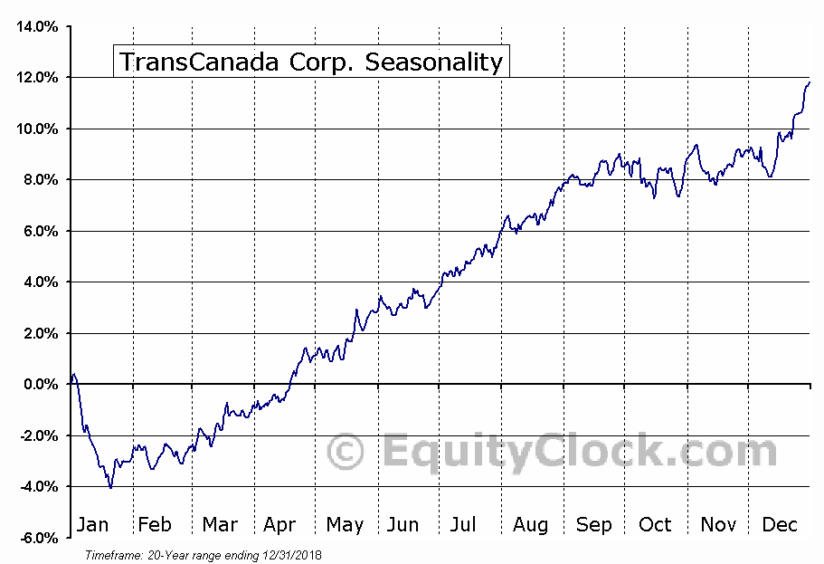 TransCanada Corporation (TRP) Seasonal Chart