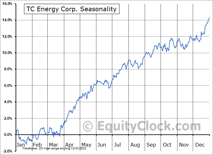 TC Energy Corporation Seasonal Chart