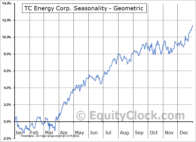 TC Energy Corp. (NYSE:TRP) Seasonality