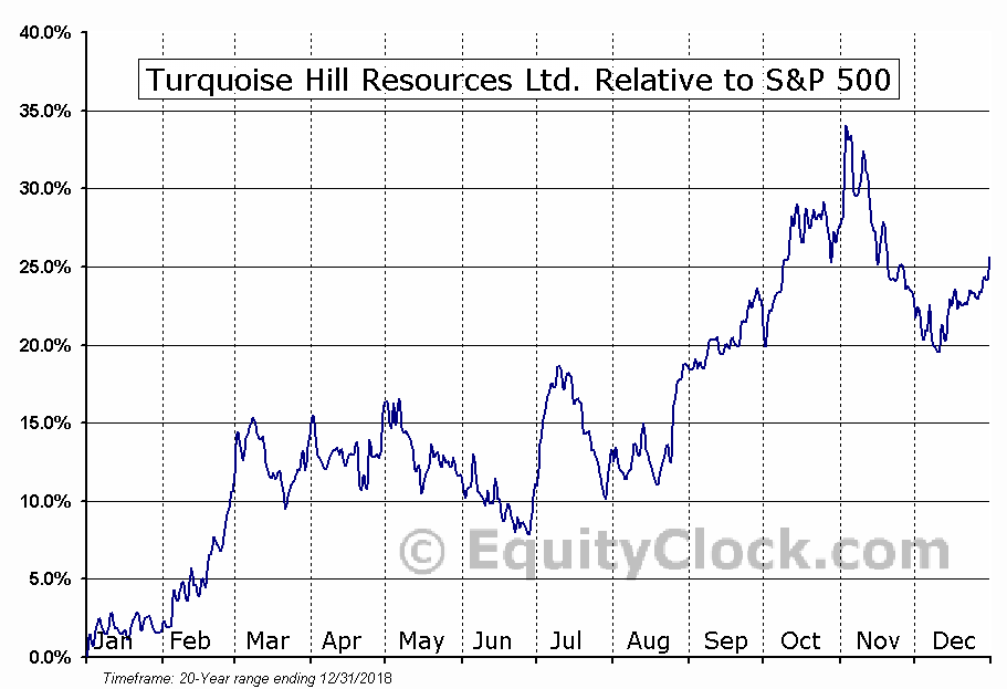 TRQ.TO Relative to the S&P 500
