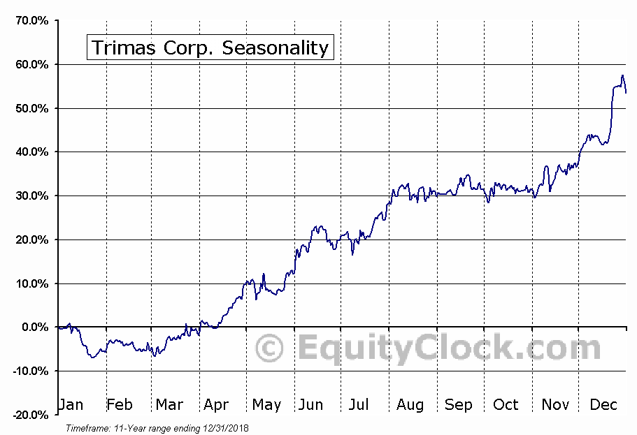 TriMas Corporation Seasonal Chart