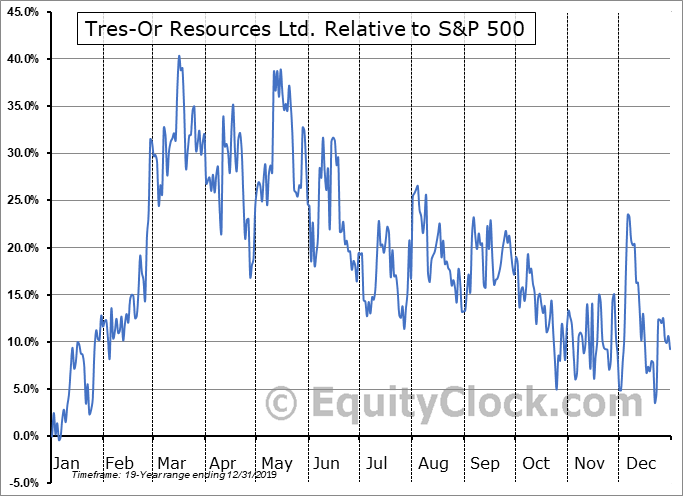 TRS.V Relative to the S&P 500
