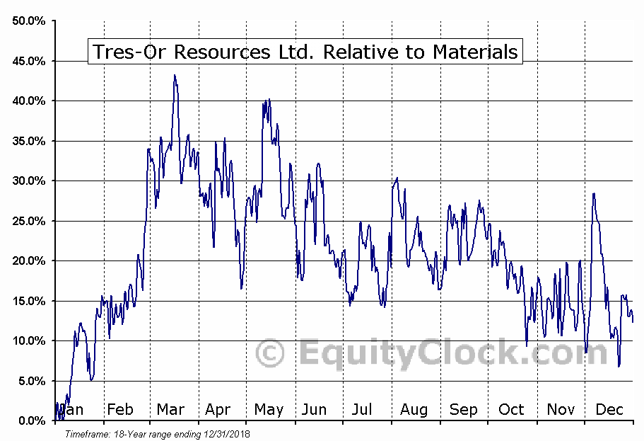 TRS.V Relative to the Sector