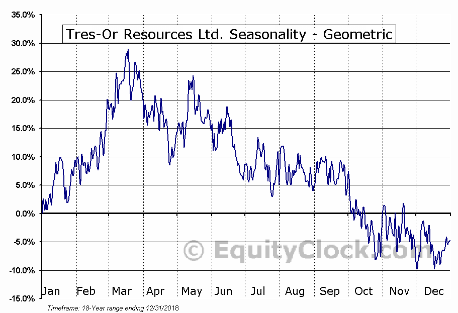 Tres-Or Resources Ltd. (TSXV:TRS.V) Seasonality