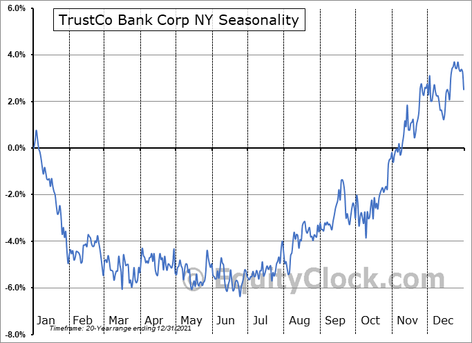 TrustCo Bank Corp NY Seasonal Chart