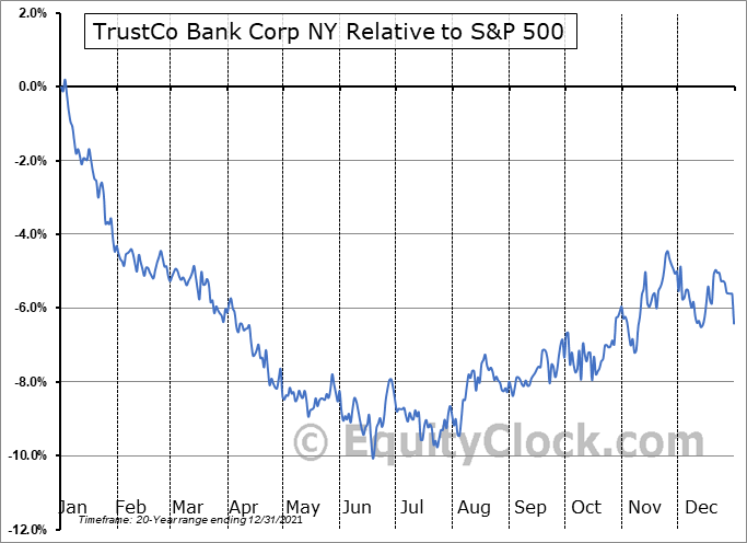TRST Relative to the S&P 500