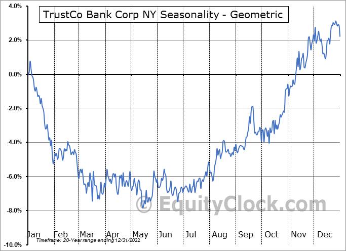 TrustCo Bank Corp NY (NASD:TRST) Seasonality