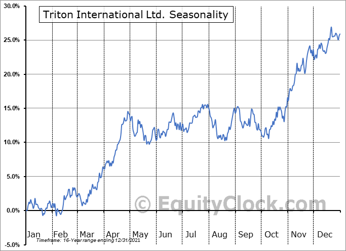 Triton International Limited Seasonal Chart