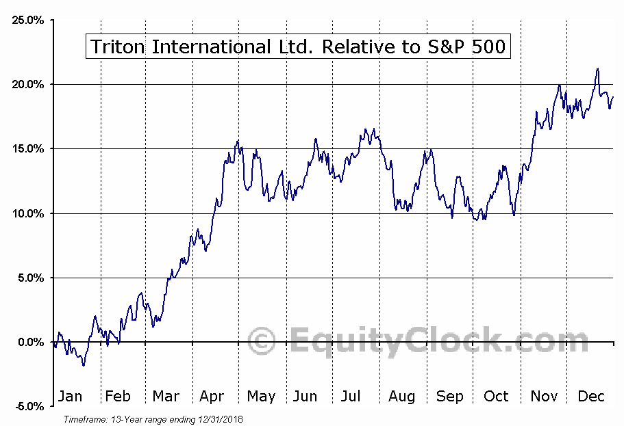 TRTN Relative to the S&P 500