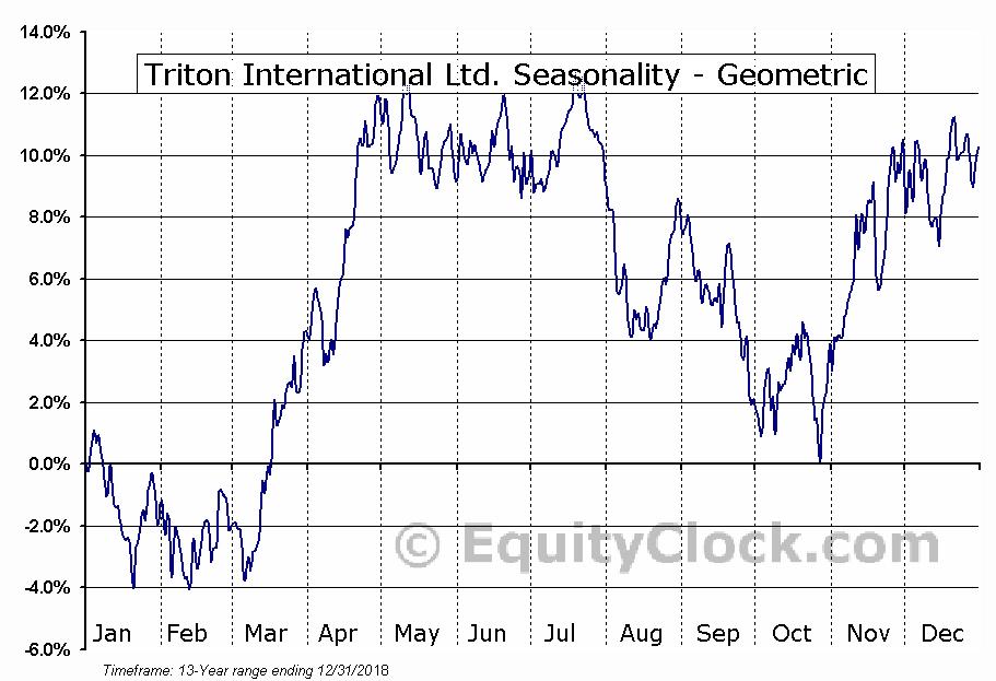 Triton International Ltd. (NYSE:TRTN) Seasonality