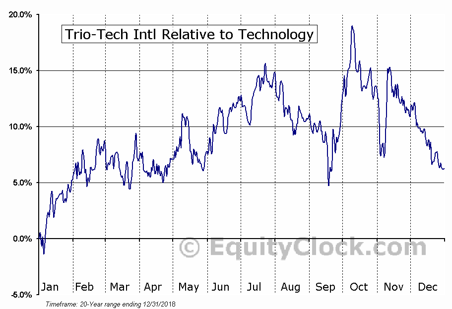 TRT Relative to the Sector