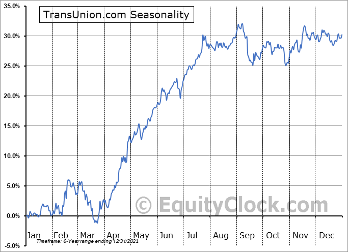 TransUnion Seasonal Chart