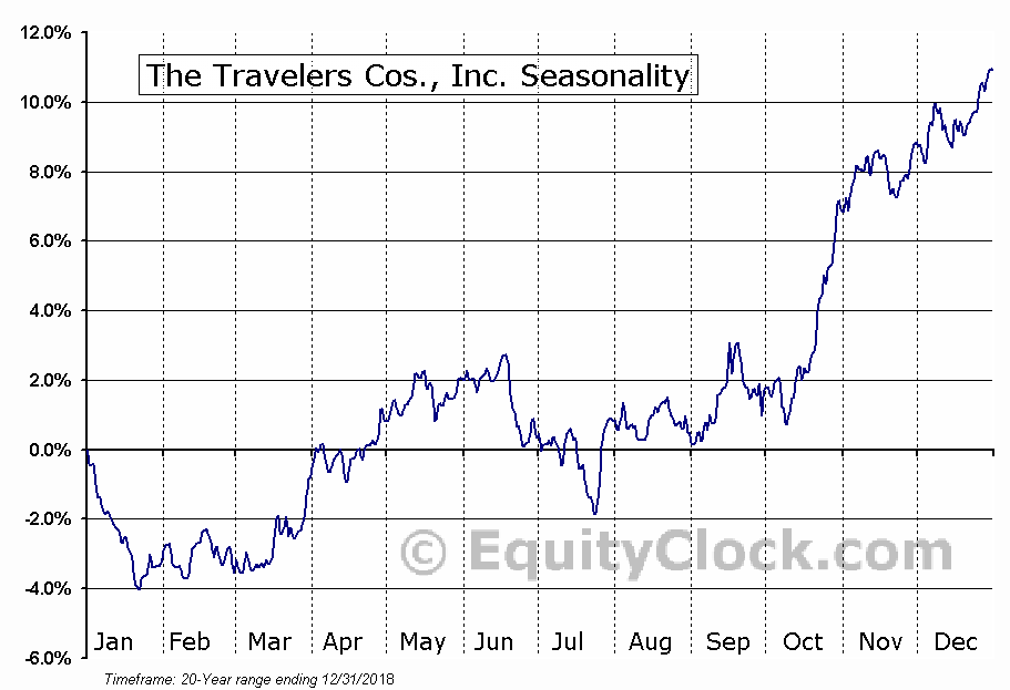 The Travelers Companies, Inc.  (NYSE:TRV) Seasonal Chart