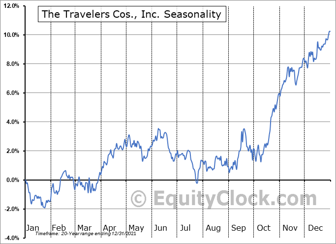 The Travelers Companies, Inc. Seasonal Chart