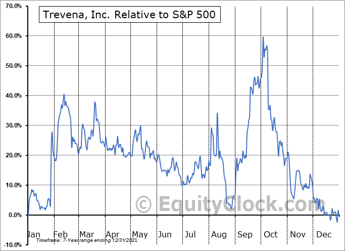 TRVN Relative to the S&P 500