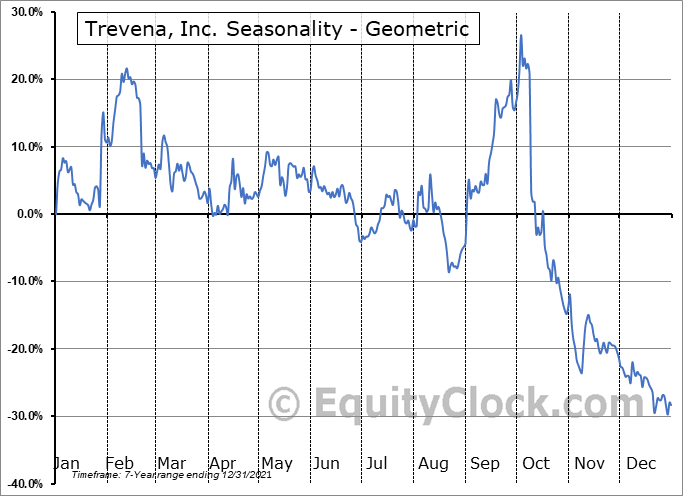 Trevena, Inc. (NASD:TRVN) Seasonality