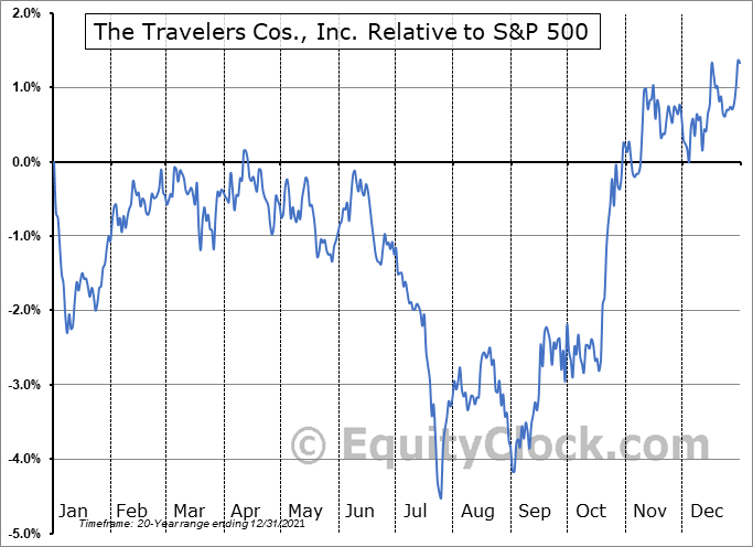 TRV Relative to the S&P 500