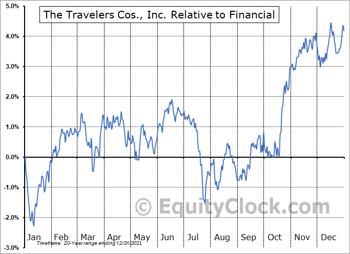 TRV Relative to the Sector