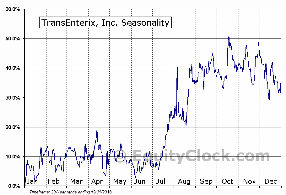 TransEnterix, Inc. (AMEX:TRXC) Seasonality