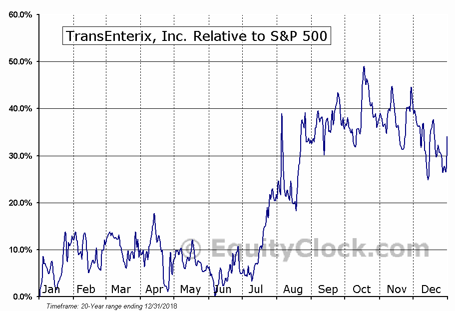 TRXC Relative to the S&P 500