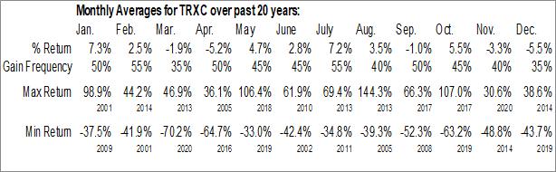 Monthly Seasonal TransEnterix, Inc. (AMEX:TRXC)