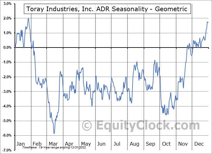Toray Industries, Inc. ADR (OTCMKT:TRYIY) Seasonality