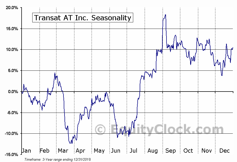 TRANSAT AT Inc (TSE:TRZ) Seasonal Chart