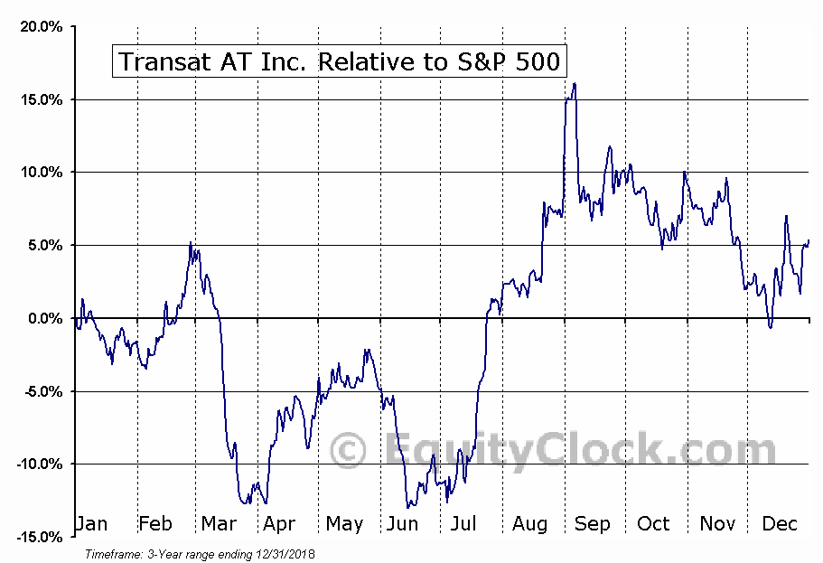 TRZ.TO Relative to the S&P 500