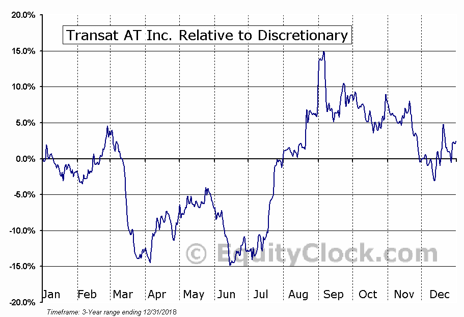 TRZ.TO Relative to the Sector