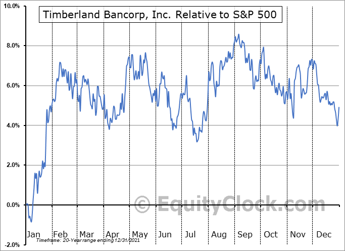 TSBK Relative to the S&P 500
